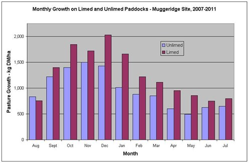 Growth Muggeridge 2007 to 11